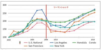 ハワイの不動産価格推移