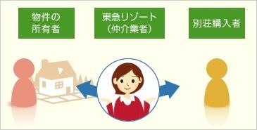 「媒介(仲介)」とは買主と売主の間に立って取引を行う場合の不動産会社の関わり方