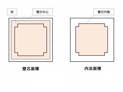 壁芯面積・内法面積図