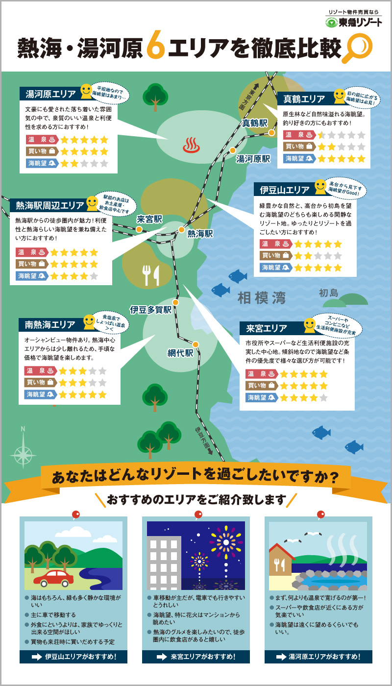 熱海・湯河原6エリアを徹底比較