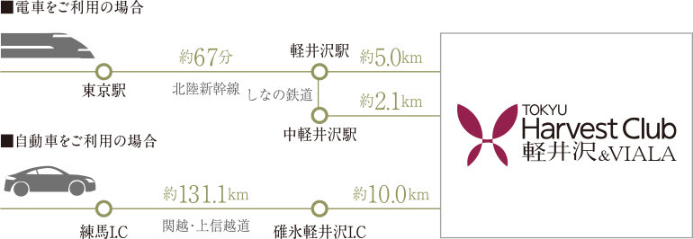 hv-karuizawa-accessimg01