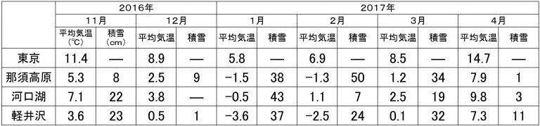 データ元:国土交通省気象庁HP