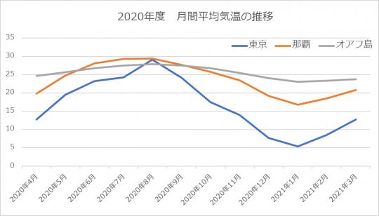 東京・那覇・オアフ島の月間平均気温推移